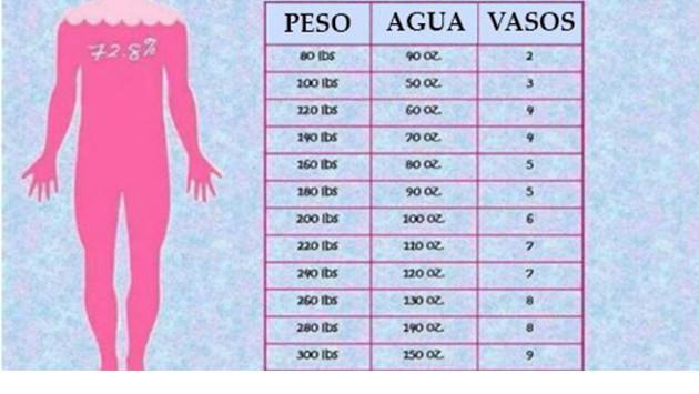 ¿Sabes qué cantidad de agua debes beber según tu peso? ¡Aquí te lo decimos!